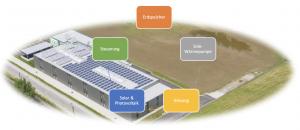 Das Null-Energie-Firmengebäude
